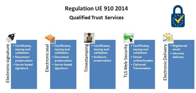 trust-services-eu